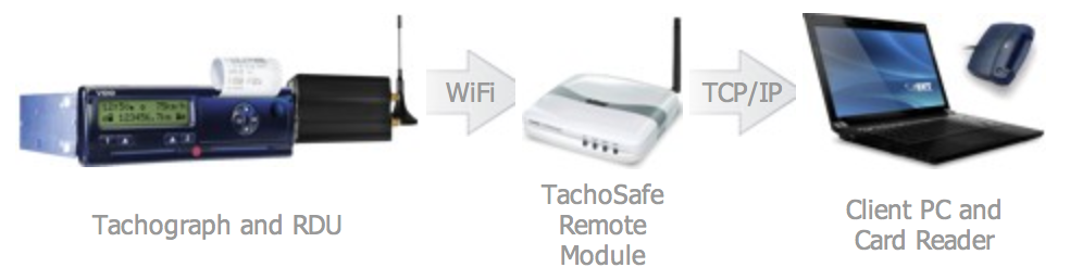 TachoSafe Remote Download GPRS