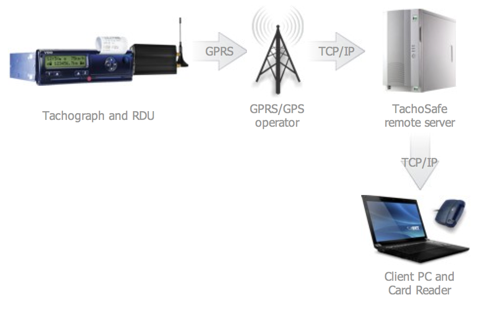 TachoSafe Remote Download GPRS